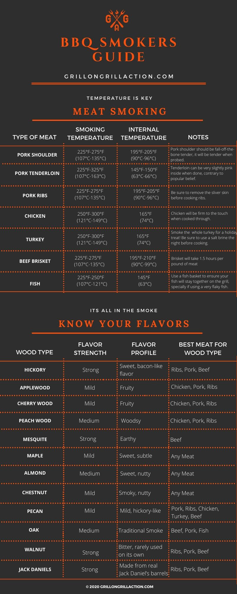bbq smokers guide